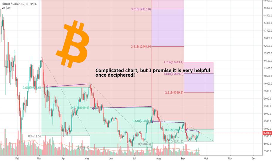 BTCUSD: Bitcoin is testing a KEY level - will it make it or break it...
