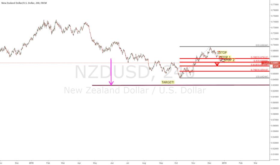 NZDUSD: $NZDUSD - Daily