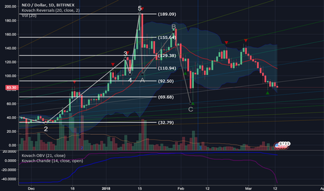 NEOUSD: Neo Rejects Breakout