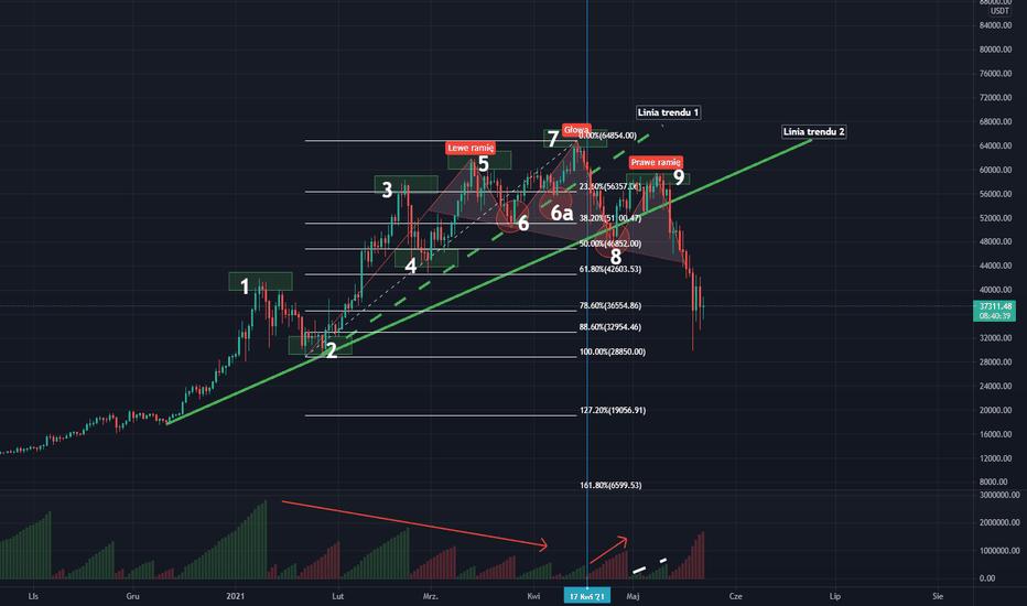 sky btc tradingview