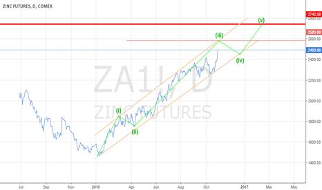 ZA1!: Zinc Simple way to 2500 and 2700 USD
