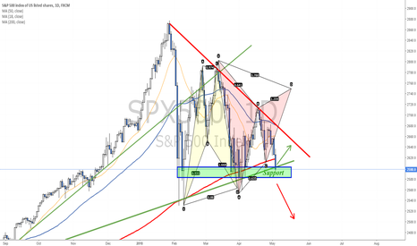 SPX500: Testing the bottom of a Triangle pattern