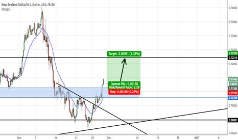 NZDUSD: Going long NZD/USD