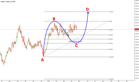 XAUUSD: GOLD to go higher.  Buy on dip