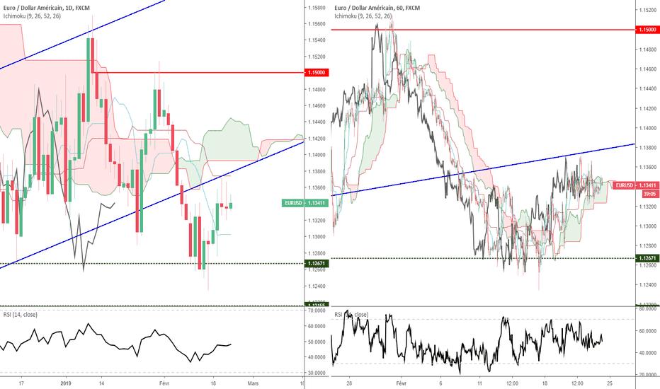 EURUSD: Euro Dollar - Analyse Technique - Vendredi 22 février 2019