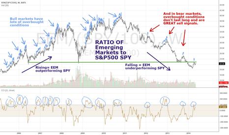 EEM/(SPY/100): Emerging Markets Spyder EEM overbought here versus SPY
