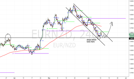 EURNZD: I want to buy if this level holds