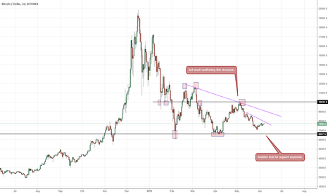 BTCUSD: Bitcoin's multitimeframe, top-down monthly analysis/outlook
