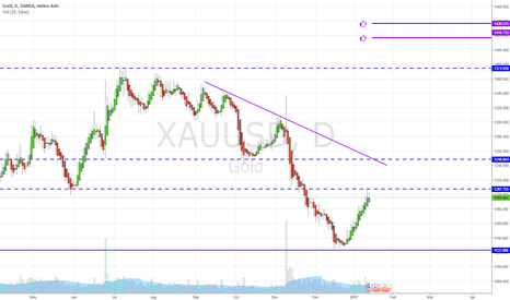 XAUUSD: Gold - Longer term targets, possible pullback to the 50% retrace