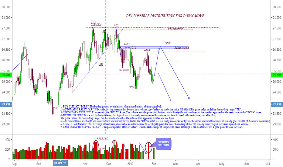 DX1!: DOLAR INDEX POSSIBLE DOWNTREND