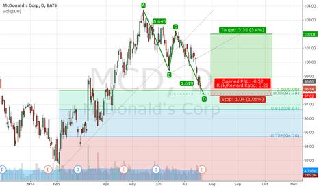 MCD: ABCD Pattern on McDonald's Corp
