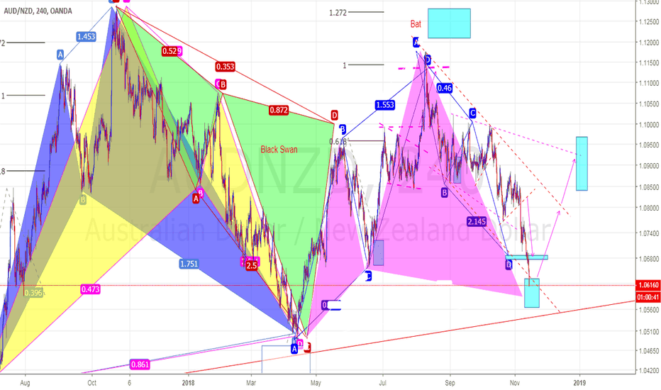 AUDNZD: AUDNZD, H4 Waiting for buy