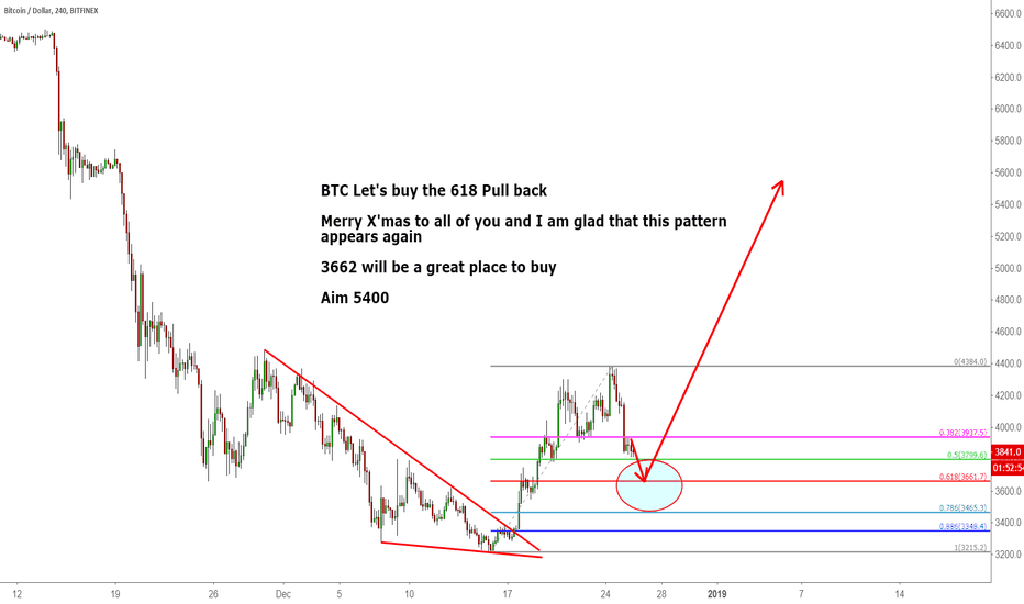 BTCUSD: BTC Let's buy the 618 Pull back