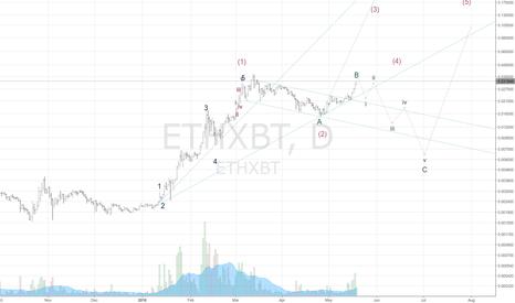 ETHXBT: Not yet.