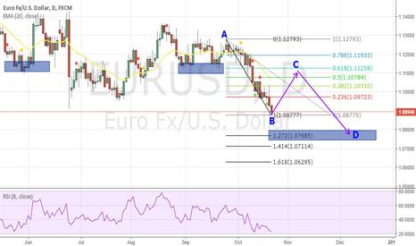 EURUSD: EUR/USD TO RETRACE FOR FEW DAYS