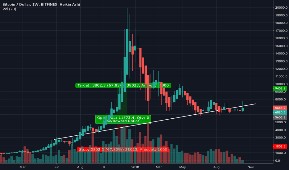 BTCUSD: Don't know why everyone is so bullish.
