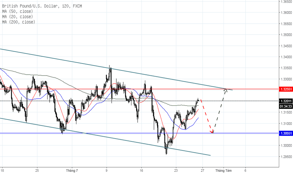 GBPUSD: GBP/USD ngắn hạn, ngày 26/07/2018