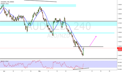 AUDNZD: Aud Nzd long possible