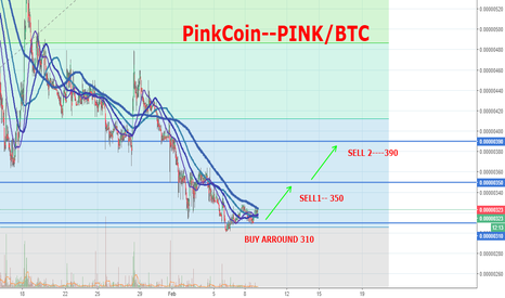 PINKBTC: FOR QUICK PROFIT NOW PINK IS A GOOD OPTION..
