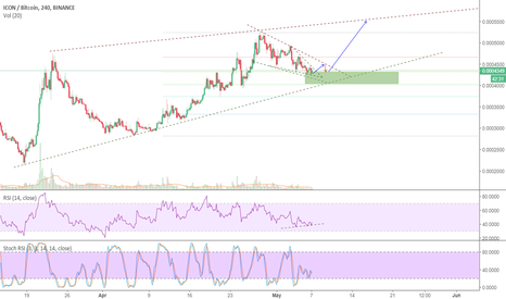 ICXBTC: ICX Ready to Go