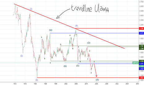 GBPUSD: ROADMAP UTAMA
