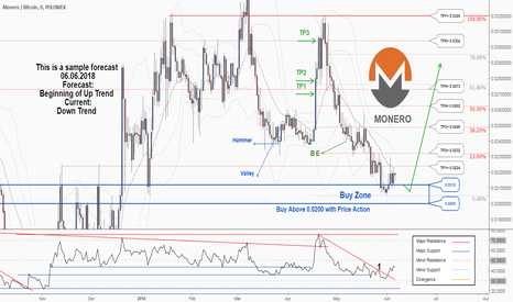 XMRBTC: A trading opportunity to buy in Monero ...