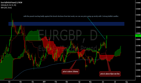 EURGBP: long opportunity here. next level 0.90500