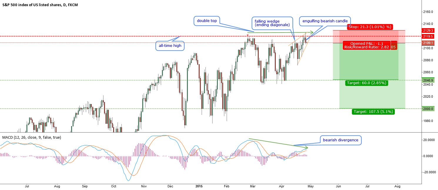 SPX500-the D-day