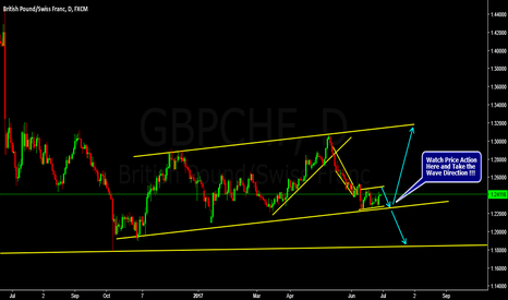 GBPCHF: GBPCHF Long Term View