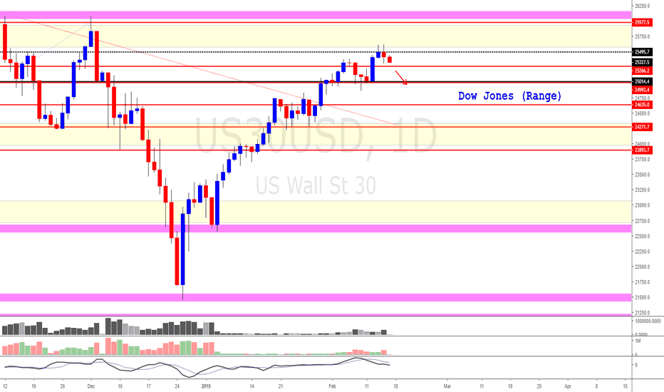 US30USD: Dow Jones (We may be going into a range bound market)