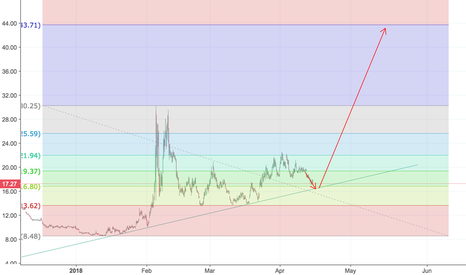 UVXY: long volatility idea