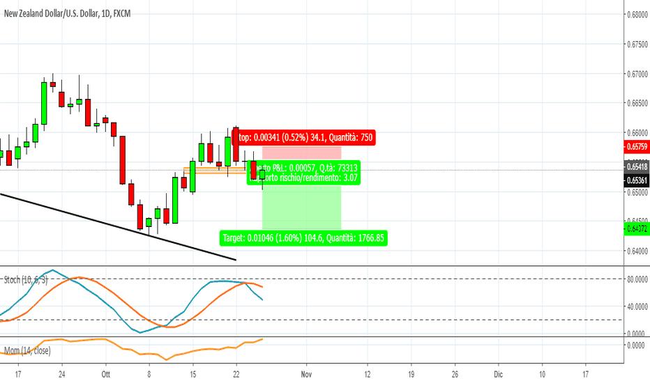 NZDUSD: NZD/USD : Seguiamo il trend ancora una volta