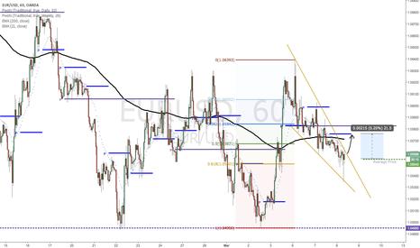EURUSD: EURUSD-Quick to Missed Daily Pivot-Falling Wedge
