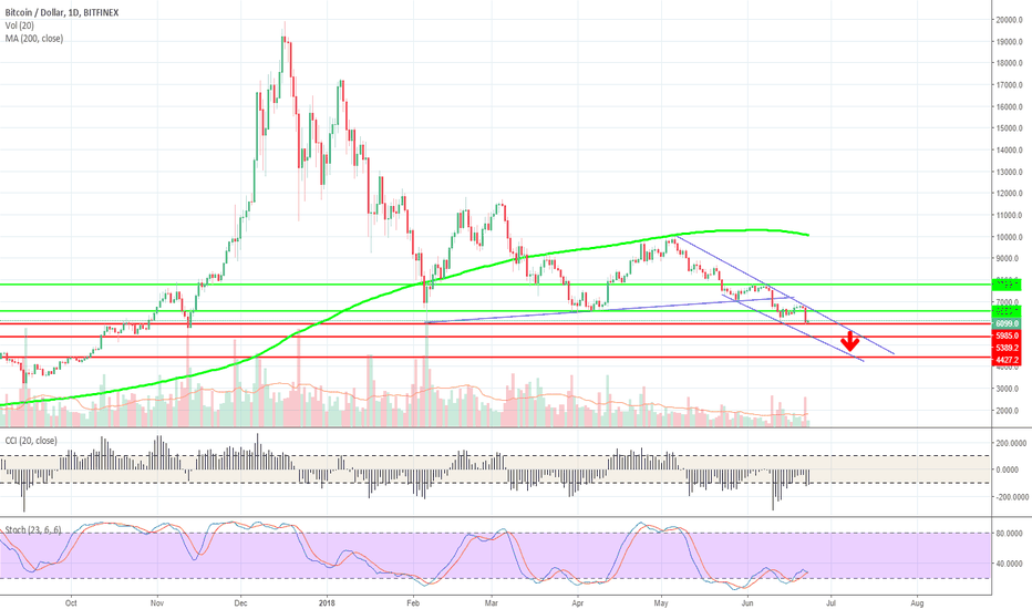 BTCUSD: Is BTCUSD destinated to come back below $5000?
