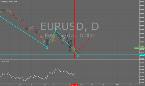 EURUSD: Waiting for a signal to enter long