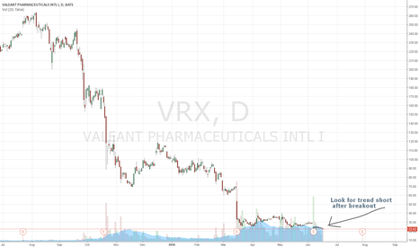 VRX: VRX ready to breakout and trend