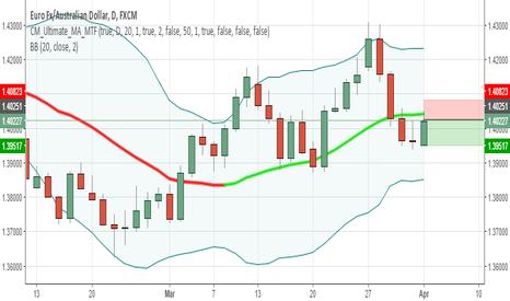 EURAUD: EURAUD Short - BB Middle Line Cross Down - Daily Chart