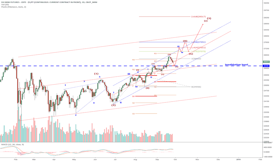 YM1!: YM1/DJI: With the FOMC third rate hike today and the announced