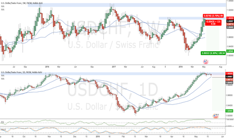 USDCHF: USDCHF - Double Top short entry