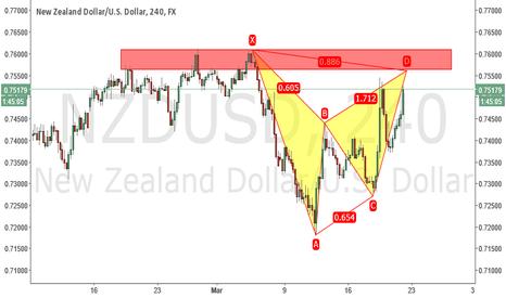 NZDUSD: nzdusd short opportunity