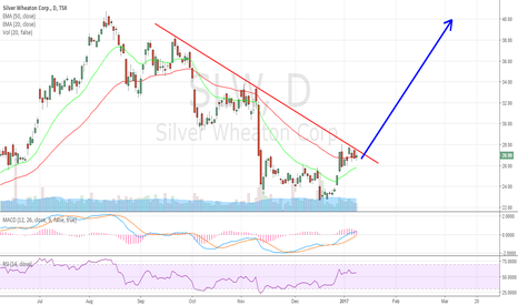 SLW: watch Silver space carefully. It is going higher
