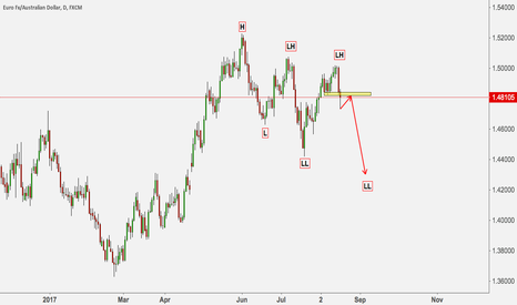 EURAUD: EURAUD IN DOWN TREND, POSSIBLE CREATE A NEW LOWER LOW