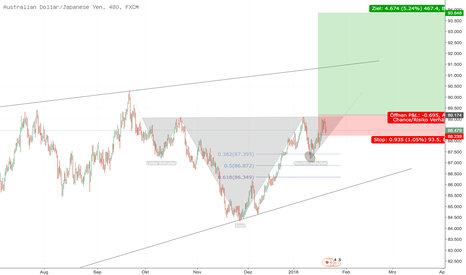 AUDJPY: iSKS in AUDJPY / LONG