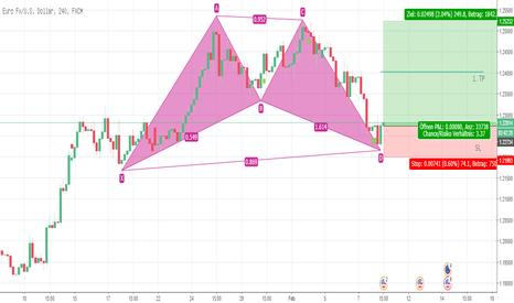 EURUSD: BAT Pattern im EURUSD 4h Chart
