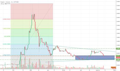XRPUSD: XRPUSD รอ Price action / pull back เพื่อเริ่มสะสมสินค้า