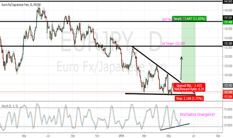 EURJPY: EURJPY : Upward Breakout Descending Triangle?