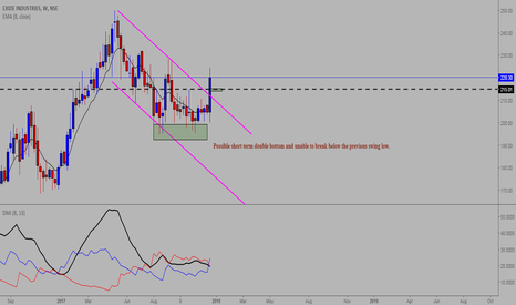 EXIDEIND: EXIDE Breakout can it do the big bang move ?