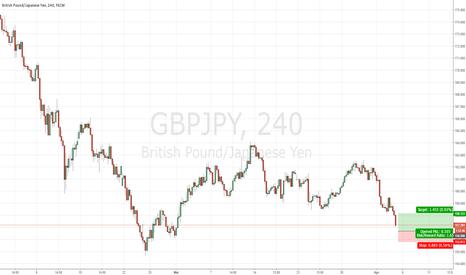 GBPJPY: Trade Alert #18 Buy GBYJPY