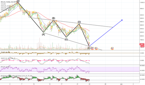 BTCUSD: Bitcoin's chart, Do we have the confirmation?