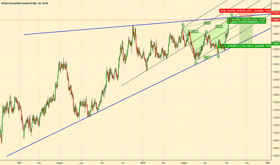 GBPNZD: GBPNZD butterfly d1